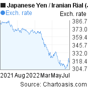 Japanese Yen to Iranian Rial (JPY/IRR) 1 year forex chart, featured image