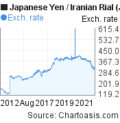 Japanese Yen to Iranian Rial (JPY/IRR) 10 years forex chart, featured image