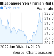 Japanese Yen to Iranian Rial (JPY/IRR) 2 months forex chart, featured image