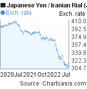 Japanese Yen to Iranian Rial (JPY/IRR) 2 years forex chart, featured image