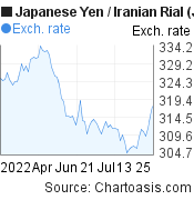 Japanese Yen to Iranian Rial (JPY/IRR) 3 months forex chart, featured image