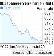 Japanese Yen to Iranian Rial (JPY/IRR) 6 months forex chart, featured image