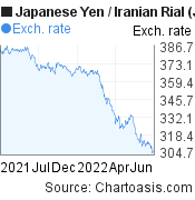 Japanese Yen to Iranian Rial (JPY/IRR) forex chart, featured image