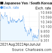Japanese Yen to South Korean Won (JPY/KRW) 1 year forex chart, featured image