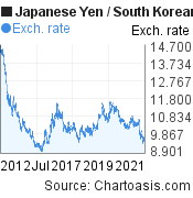 Japanese Yen to South Korean Won (JPY/KRW) 10 years forex chart, featured image