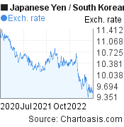 Japanese Yen to South Korean Won (JPY/KRW) 2 years forex chart, featured image