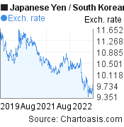 Japanese Yen to South Korean Won (JPY/KRW) 3 years forex chart, featured image