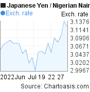 Japanese Yen to Nigerian Naira (JPY/NGN) 1 month forex chart, featured image
