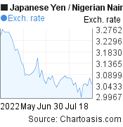 Japanese Yen to Nigerian Naira (JPY/NGN) 2 months forex chart, featured image