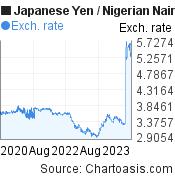 Japanese Yen to Nigerian Naira (JPY/NGN) 3 years forex chart, featured image