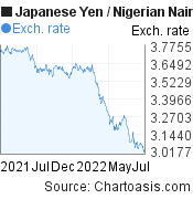 Japanese Yen to Nigerian Naira (JPY/NGN) forex chart, featured image