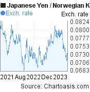 Japanese Yen to Norwegian Krone (JPY/NOK) 2 years forex chart, featured image