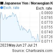 Japanese Yen to Norwegian Krone (JPY/NOK) 3 months forex chart, featured image
