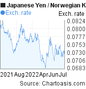 Japanese Yen to Norwegian Krone (JPY/NOK) forex chart, featured image