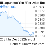 Japanese Yen to Peruvian Nuevo Sol (JPY/PEN) forex chart, featured image