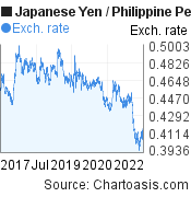 Japanese Yen to Philippine Peso (JPY/PHP) 5 years forex chart, featured image