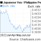 Japanese Yen to Philippine Peso (JPY/PHP) 6 months forex chart, featured image