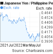 Japanese Yen to Philippine Peso (JPY/PHP) forex chart, featured image