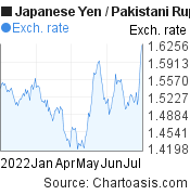 Japanese Yen to Pakistani Rupee (JPY/PKR) 6 months forex chart, featured image