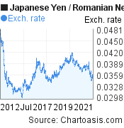 Japanese Yen to Romanian New Leu (JPY/RON) 10 years forex chart, featured image