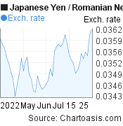 Japanese Yen to Romanian New Leu (JPY/RON) 2 months forex chart, featured image