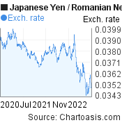 Japanese Yen to Romanian New Leu (JPY/RON) 2 years forex chart, featured image