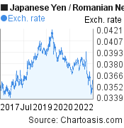 Japanese Yen to Romanian New Leu (JPY/RON) 5 years forex chart, featured image