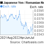Japanese Yen to Romanian New Leu (JPY/RON) forex chart, featured image