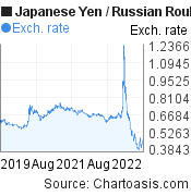 Japanese Yen to Russian Rouble (JPY/RUB) 3 years forex chart, featured image