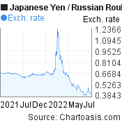Japanese Yen to Russian Rouble (JPY/RUB) forex chart, featured image