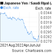 Japanese Yen to Saudi Riyal (JPY/SAR) 1 year forex chart, featured image