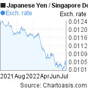 Japanese Yen to Singapore Dollar (JPY/SGD) 1 year forex chart, featured image
