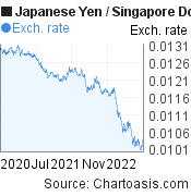 Japanese Yen to Singapore Dollar (JPY/SGD) 2 years forex chart, featured image