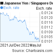 Japanese Yen to Singapore Dollar (JPY/SGD) forex chart, featured image