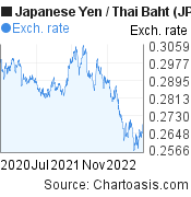 Japanese Yen to Thai Baht (JPY/THB) 2 years forex chart, featured image