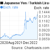 Japanese Yen to New Turkish Lira (JPY/TRY) 2 years forex chart, featured image