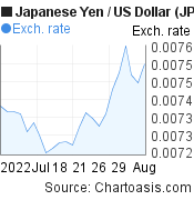 Japanese Yen to US Dollar (JPY/USD) 1 month forex chart, featured image
