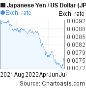 Japanese Yen to US Dollar (JPY/USD) 1 year forex chart, featured image
