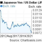 Japanese Yen to US Dollar (JPY/USD) 10 years forex chart, featured image