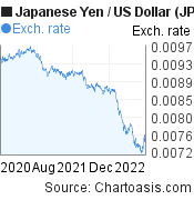 Japanese Yen to US Dollar (JPY/USD) 2 years forex chart, featured image
