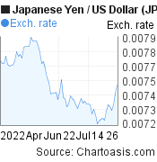 Japanese Yen to US Dollar (JPY/USD) 3 months forex chart, featured image