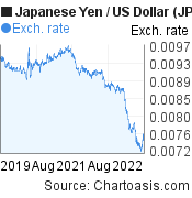 Japanese Yen to US Dollar (JPY/USD) 3 years forex chart, featured image