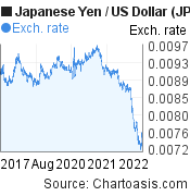 Japanese Yen to US Dollar (JPY/USD) 5 years forex chart, featured image