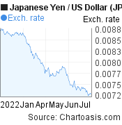Japanese Yen to US Dollar (JPY/USD) 6 months forex chart, featured image