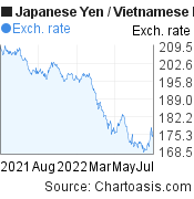 Japanese Yen to Vietnamese Dong (JPY/VND) 1 year forex chart, featured image