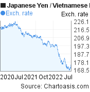 Japanese Yen to Vietnamese Dong (JPY/VND) 2 years forex chart, featured image