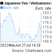 Japanese Yen to Vietnamese Dong (JPY/VND) 3 months forex chart, featured image