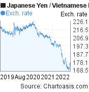 Japanese Yen to Vietnamese Dong (JPY/VND) 3 years forex chart, featured image