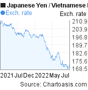 Japanese Yen to Vietnamese Dong (JPY/VND) forex chart, featured image