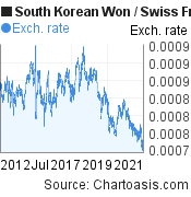 South Korean Won to Swiss Franc (KRW/CHF) 10 years forex chart, featured image